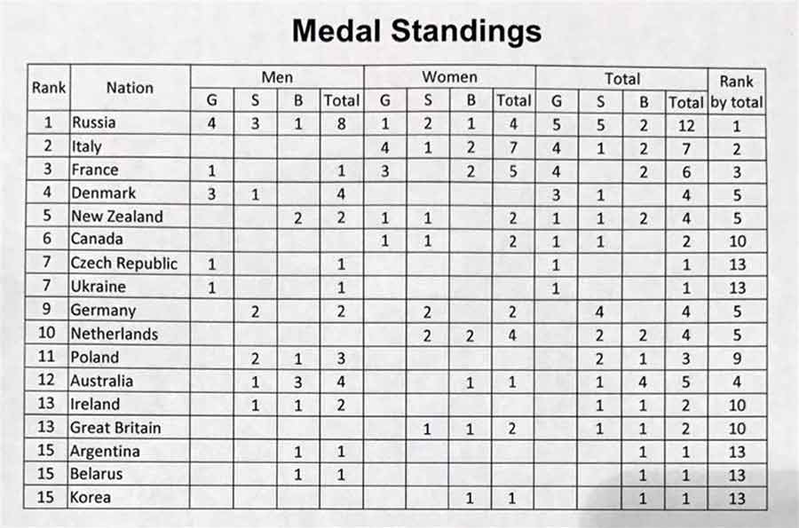 world medal standings17